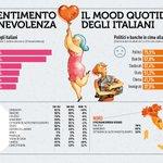Famiglia, amici e perfino i vicini di casa...ecco da dove passa la felicità degli italiani 😁 #giornatamondialedellafelicità #RapportoCoop2018 https://t.co/zTYisZCDl6