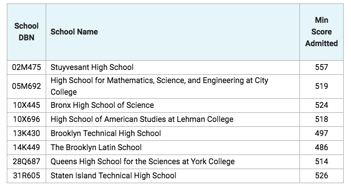 picture regarding Shsat Practice Test Printable titled All NYC Complex Significant University SHSAT Cutoff Ratings for 2019