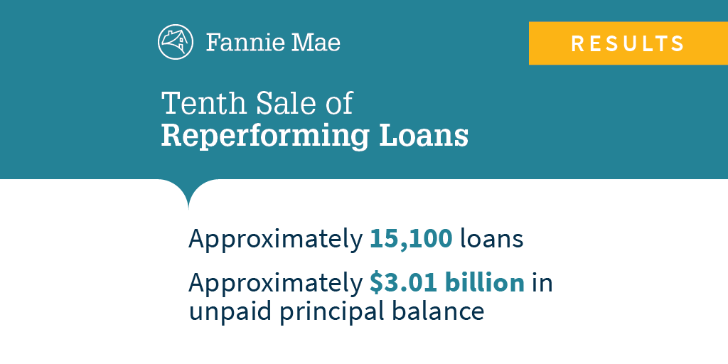 Today we announced the results of our 10th reperforming loan sale transaction. Bidders interested in future sales of Fannie Mae non-performing and reperforming loans can register here, at http://spr.ly/6019Ek7cl