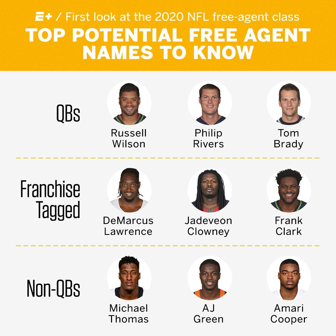 There's some big names slated for free agency in 2020 right now �� https://t.co/zFIivY1q3o