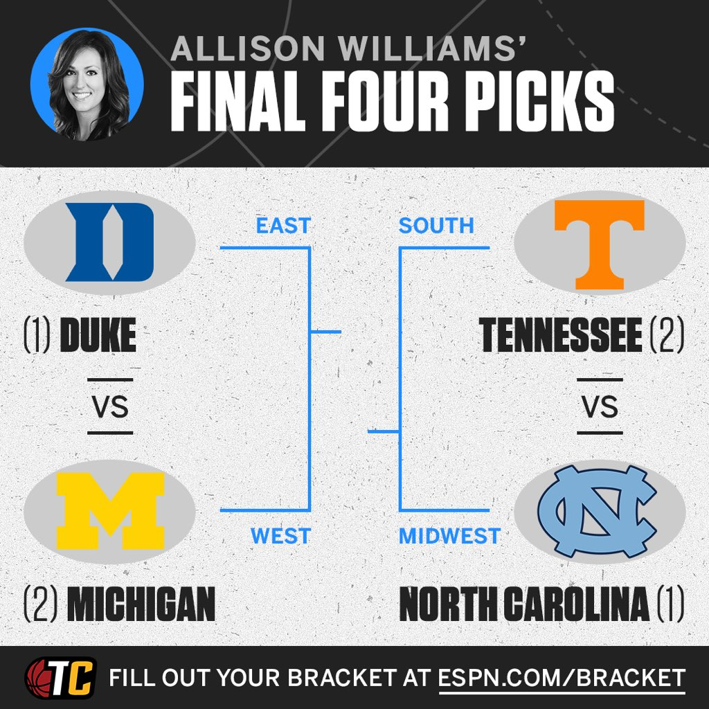 Fire away...had a REALLY hard time not putting @FSUHoops thru (did in my other bracket) I have concerns about @DukeMBB lack of depth. And think @UVAMensHoops is most complete team but never the less here's my #FinalFour