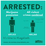 Image for the Tweet beginning: Despite the #WarOnDrugs: - ~9% of