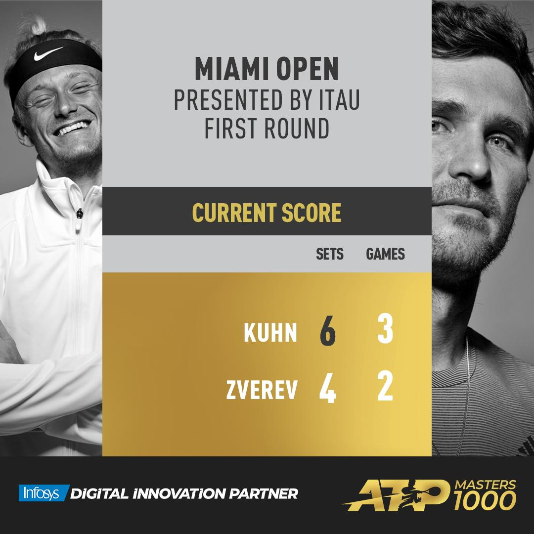#ATPTour #Tennis  NicolaKuhn1 is three games away from victory.  #MiamiOpen<br>http://pic.twitter.com/GVYB7TWVYi