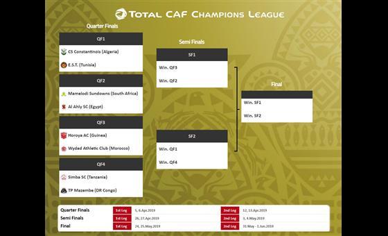 شباب قسنطينة والترجي في صدام مثير في ربع نهائي دوري أبطال أفريقيا 25