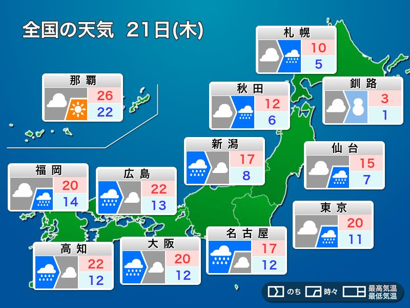 【今日の天気】春分の日の今日は、日本海を進む低気圧の影響で雨が降る所が多くなります。南風が強く吹くため、今季まだ春一番が吹いていない近畿や中国地方などは春一番が発表されるかもしれません。電車の運行情報などにもご注意ください。 https://weathernews.jp/s/topics/201903/210015/…