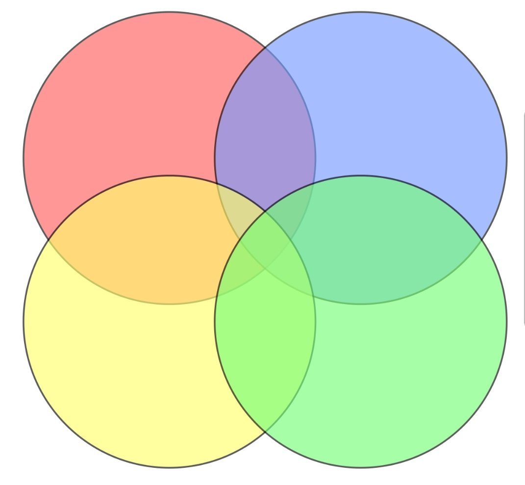 so the image below *is not* a venn diagram: there are no regions where only  yellow and blue meet or only red and green meet pic twitter com/ovd7wajaxd
