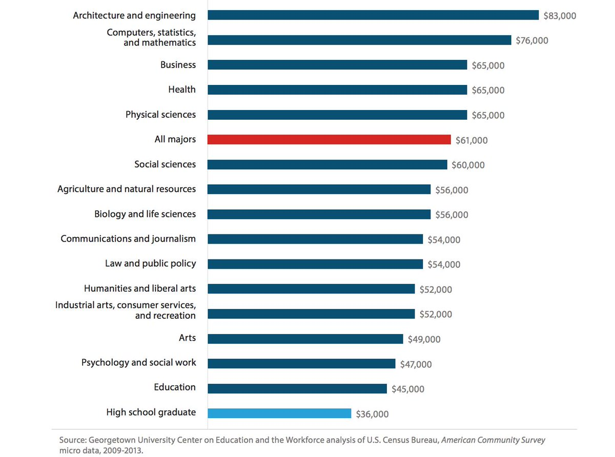 test Twitter Media - On average, #edu majors have the lowest wages, while #engineering majors have the highest. Learn more: https://t.co/2hOsHdCHkl #CEWmajors https://t.co/pqdUQc5neB