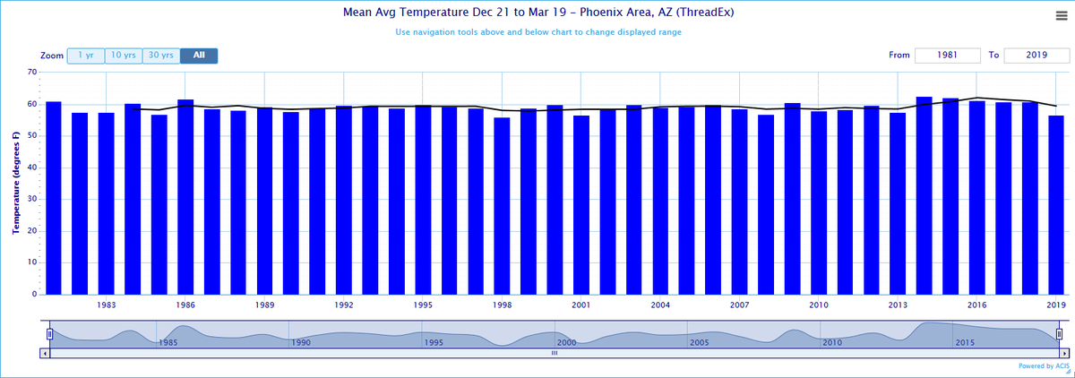 Winter 2018/2019 is 2nd Coldest for #Phoenix for 1981-2019. With a mean average temperature of 56.6° from 12/21/18 to 03/19/19 this was the 2nd coldest astronomical winter for the Phoenix area in the 1981 to 2019 record. The winter of 97/98 was the coldest @ 55.9°. #AZWX