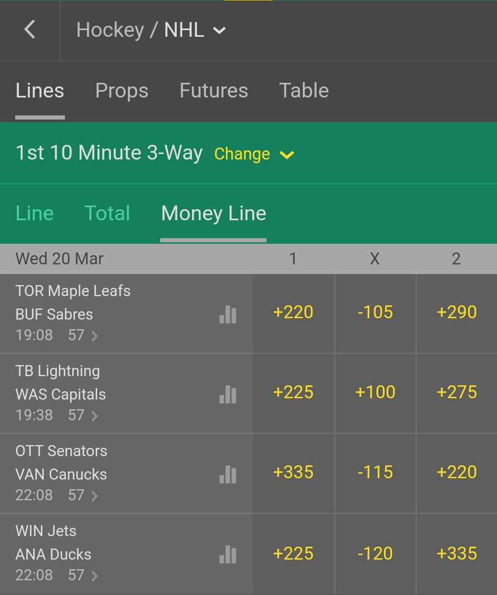 3/20 Recommended⚠️f10M #HockeyTwitter All +0.5 | 0u | 134/198 | 67.7%  #LeafsForever ✔ Draw?✔Under?✔ #GoBolts Draw? Under? #Canucks ✔ Draw?✔ Under?✔ #GoJetsGo ✔ Draw?✔ Under?✔  3/4 | 75.0%  Last night posted a regressive trend indicating draws/unders may hit. Small test.