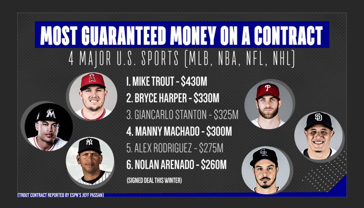 It pays to play baseball.pic.twitter.com hsh5Kd50I8 034a406d2660
