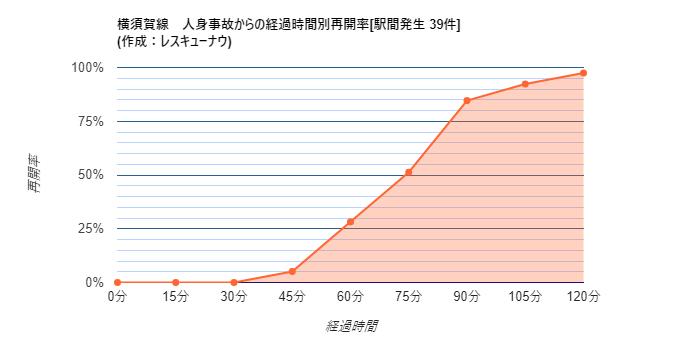 画像,【横須賀線】17:48頃、逗子~東逗子駅間で人身事故が発生し、一部区間で運転を見合わせています。統計から推測される再開時刻は19:02±19分です。 https…