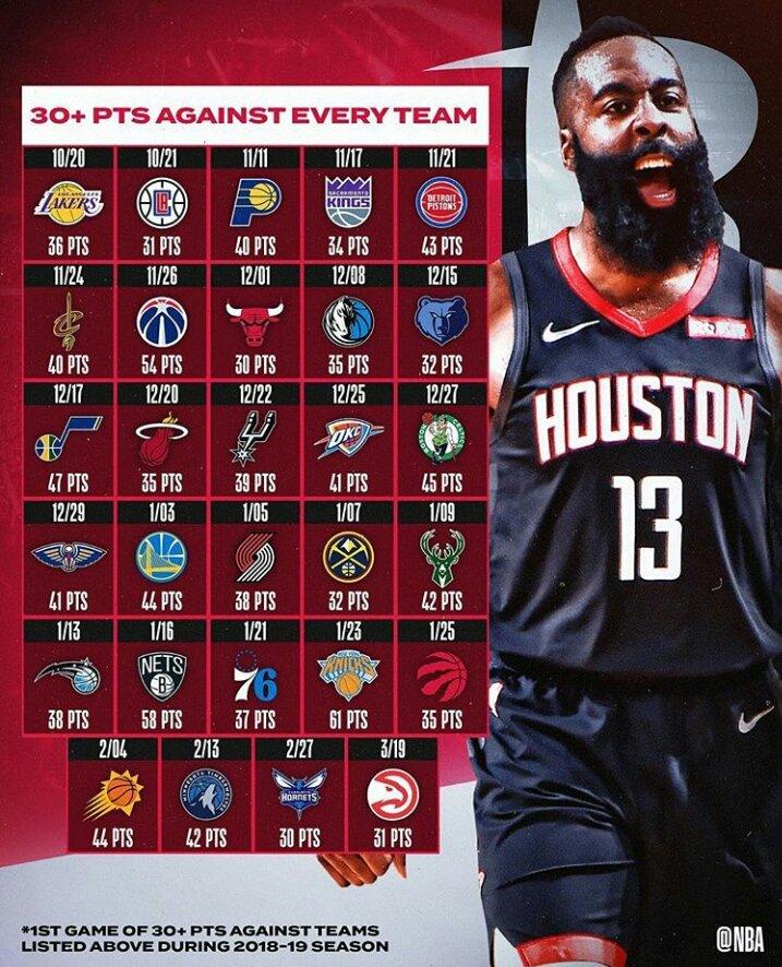 James Harden é o 1° jogador na história da NBA a marcar no mínimo 30 pontos por jogo contra os 29 adversários na mesma temporada. #NBA #JamesHarden #Rockets