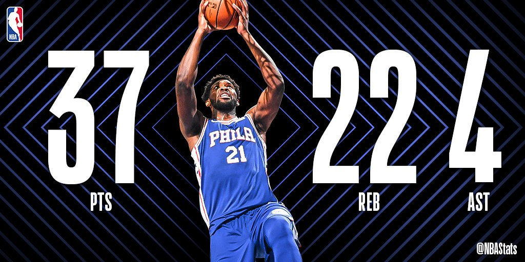 RT @nbastats:  *** Joel Embiid's 37 PTS and career-high 22 REB help the @sixers earn the victory at home! #SAPStatLineOfTheNight  #NBA #NBAStats #ThisIsWhyWePlay https://twitter.com/nbastats/status/1108616808817442816…