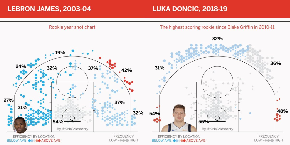 The game has changed. Rookie LeBron versus Doncic es.pn/2WfU9Z2