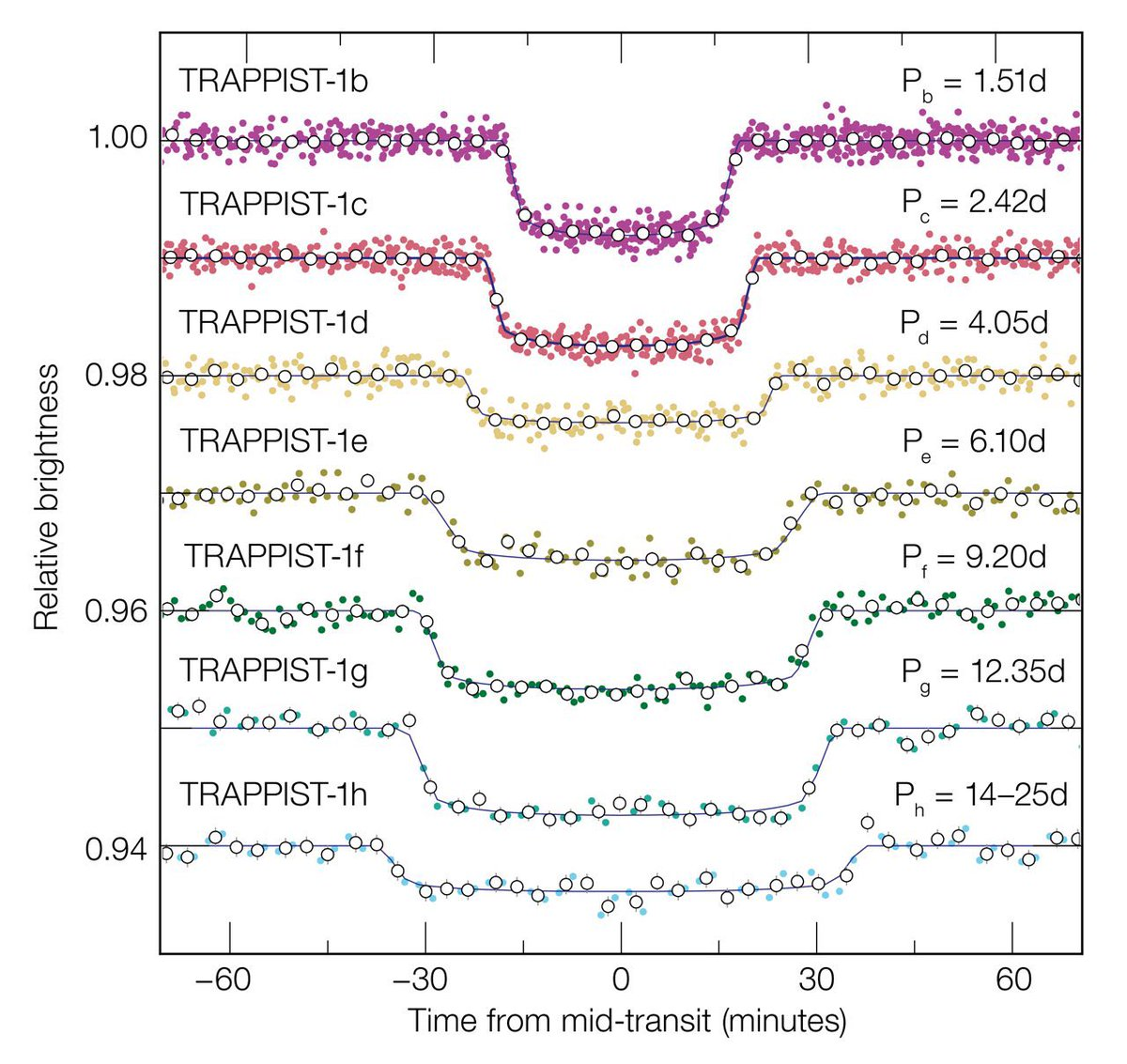 test Twitter Media - As of March 2019 there are 3,925 confirmed exoplanets in the @NASA Exoplanet Archive. @petertgallagher explains how astrophysicists detect these planets by looking at light curves as they transit in front of stars. #DIASdiscovers https://t.co/ZWEMRDrMfy