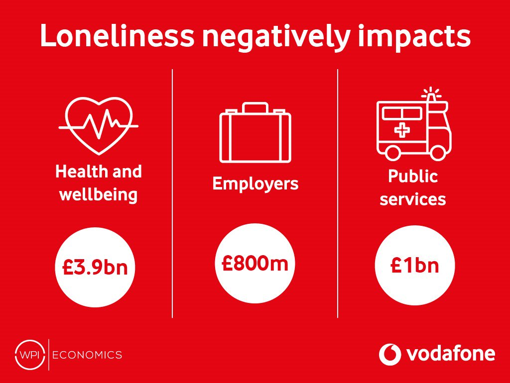 As well as a having a profound societal cost, loneliness costs the UK economy £1.8bn per year. Read our new report on how technology can help people live happier, more independent lives. #TechConnect   https://vodafone.uk/2TZdShY