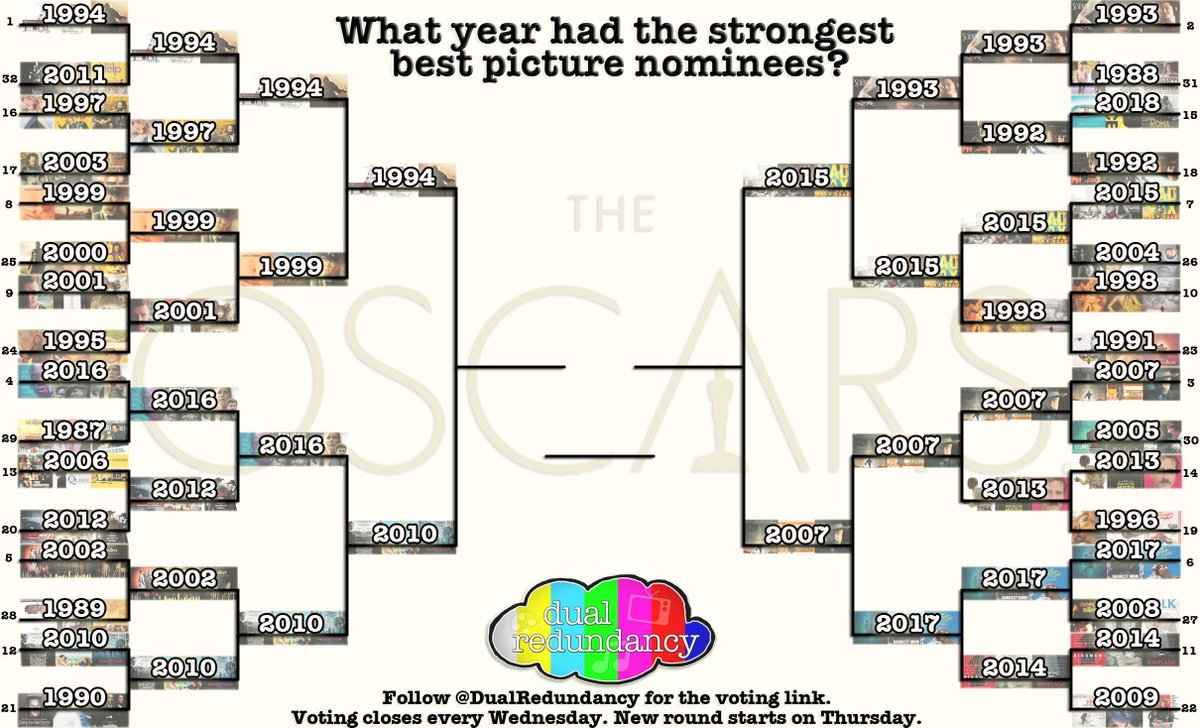 It is the final four! ROUND FOUR of our #MarchMadness has started! What year did @TheAcademy have the strongest best picture nominees? #Oscars  Vote: https://goo.gl/forms/NsE0K3F5dT3uCRJJ3 …