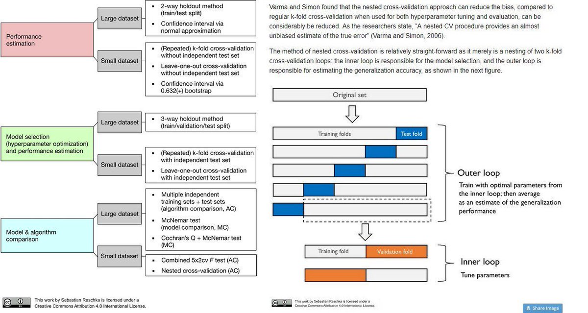 Model Evaluation, Model Selection, and Algorithm Selection in #MachineLearning   https://buff.ly/2qFM1TR    by @rasbt #AI #BigData #DataScience Cc @jblefevre60 @antgrasso @chboursin @ArnaultChatel