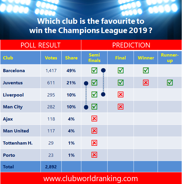 Barcelona, the big favourite. If voters get right, the CL is getting far too predictable. Let's hope for a big surprise. New poll on http://bit.ly/WorldRankings2JtkOjx …