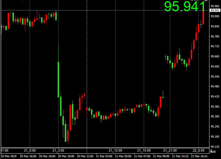 RT @nicosokufx: ドルインデックス「FOMCの全戻し⬇️⬆️」ドルつよー  ドルが強くて、ユーロが弱い  ドル円⬆️ドル高 + 株高  15分足 https://t.co/lXucLyiopZ