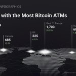 Image for the Tweet beginning: Nearly 50% of all Bitcoin