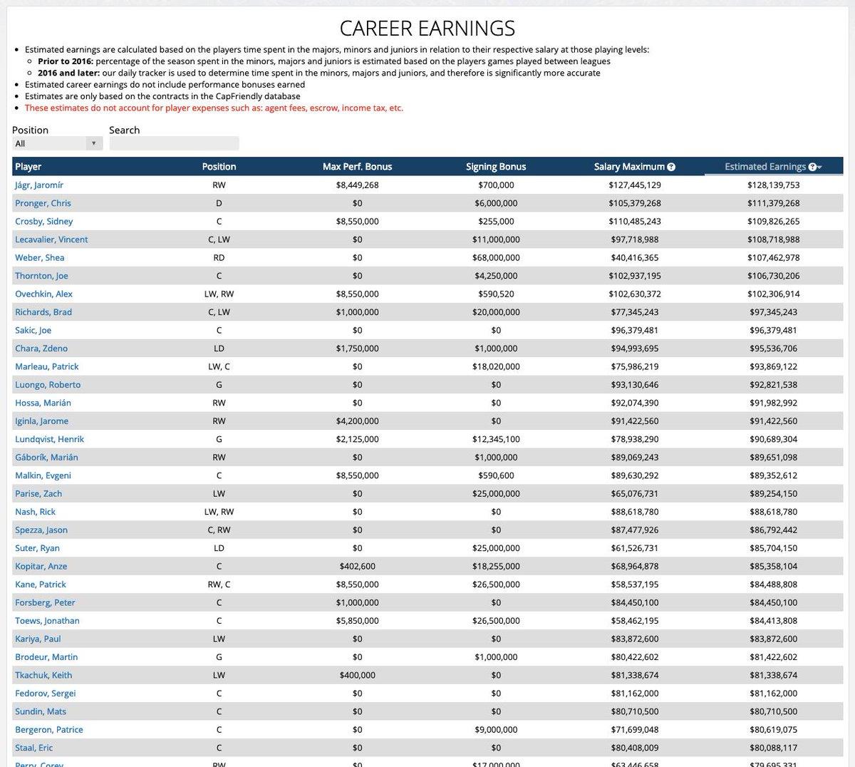 ... greatest estimated earnings is Jaromir Jagr 38d7d2b8ac8b