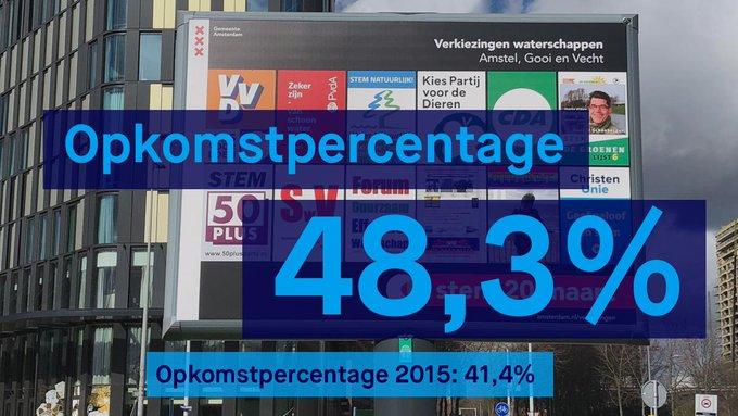 Er hebben 514.806 mensen hun stem uitgebracht in ons gebied. Dat is flink meer dan bij de vorige #waterschapsverkiezingen 💪   ℹ https://t.co/3wX80hVVqc