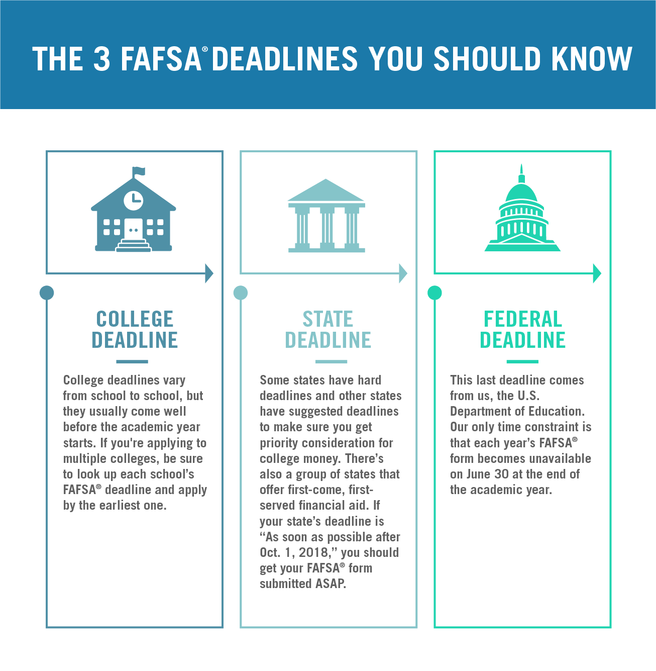 Link to a Twitter Post posted by the Federal Student Aid about FAFSA Deadlines