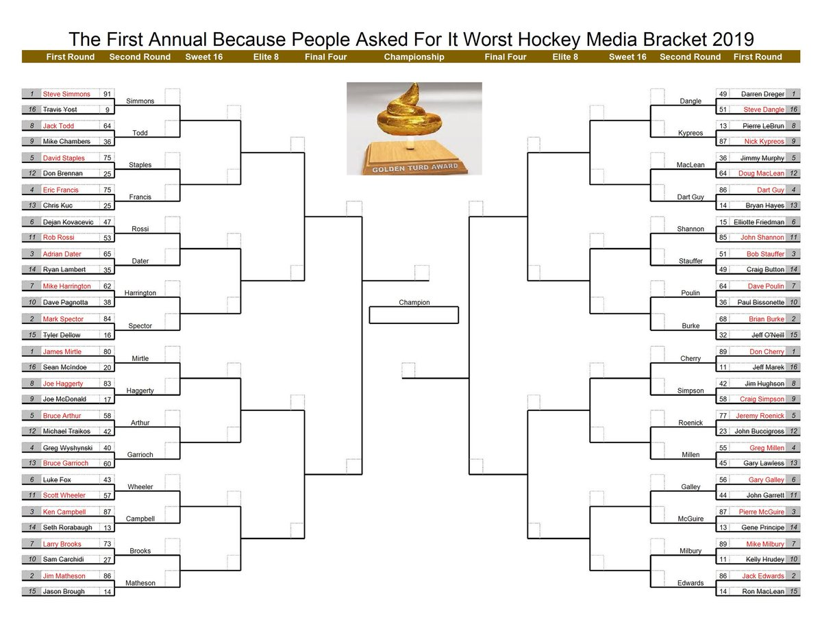 Updated #WorstHockeyMedia bracket after the completion of Round One. There are some HUGE matchups already in Round Two, which will start Friday morning. Follow this thread to vote!!  #HockeyTwitter  <br>http://pic.twitter.com/Ve4vmYRnes
