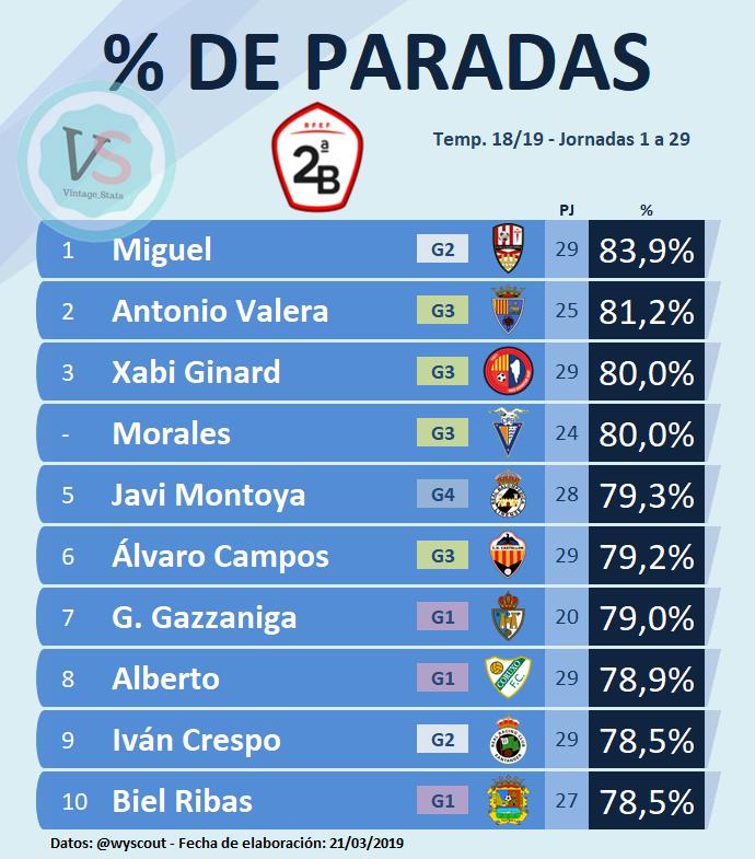 ⚽️⛔️🥅 #DATO #SegundaB   Porteros con mayor % de paradas*:  [83,9%] Miguel (@UDLogrones) [81,2%] Valera (@TeruelCd) [80,0%] Ginard (@UEO1921) [80,0%] Morales (@CF_Badalona) [79,3%] Montoya (@RBL1912) [79,2%] Campos (@CD_Castellon)  *Jornadas 1 a 29 - Mínimo 20 partidos disputados