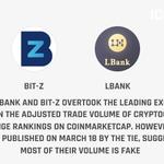 Image for the Tweet beginning: Today, LBank and Bit-Z overtook