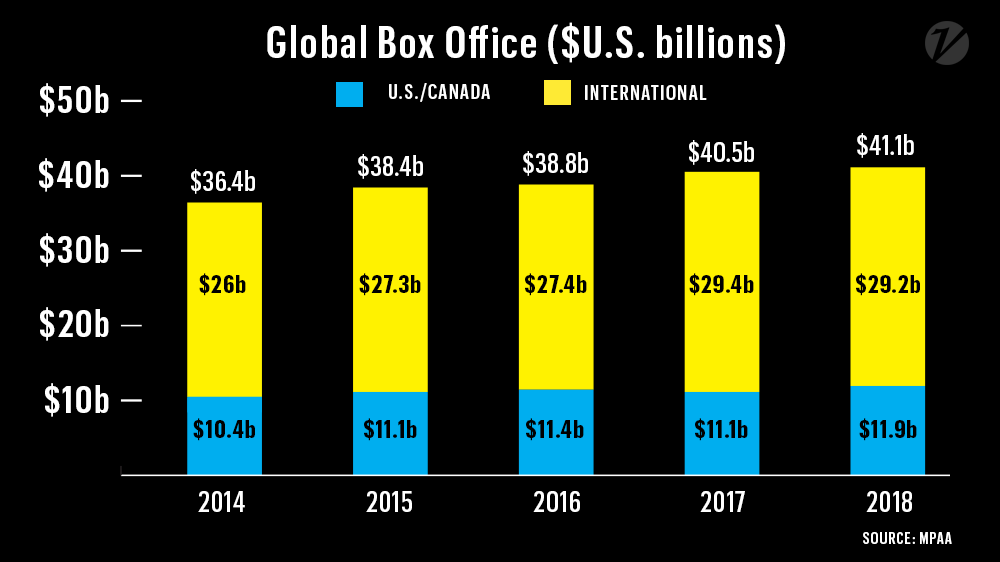 Global box office ticket sales surpassed $41.1 billion in 2018, thanks to #BlackPanther, #Incredibles2 and young moviegoers  http:// bit.ly/2HOxG15  &nbsp;  <br>http://pic.twitter.com/6R8IEABzbD