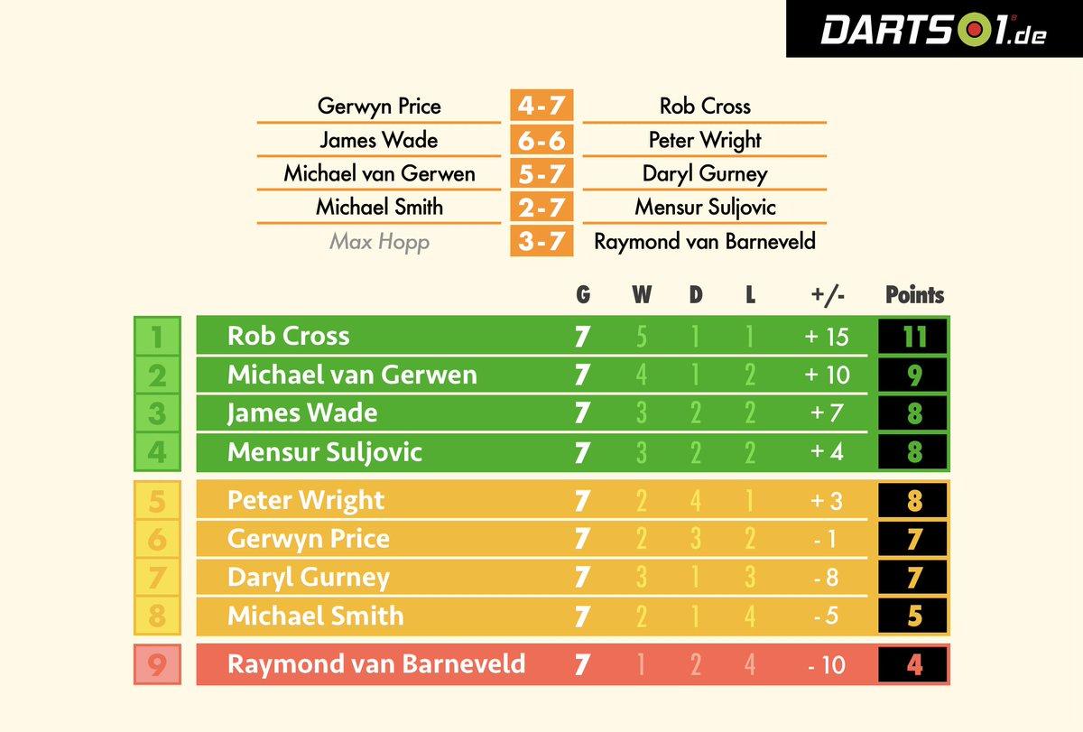 Darts1's photo on #PremierLeagueDarts