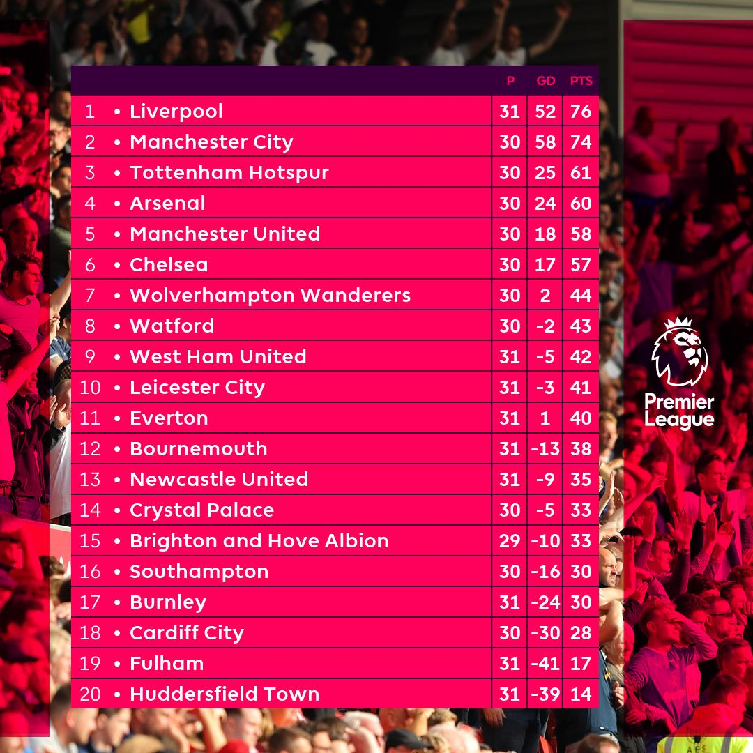 Just a reminder...   #PL<br>http://pic.twitter.com/0IXHUQPqpZ