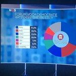 Blijft een opmerkelijk frame dat Forum voor Democratie 'vooral' PVV-stemmers zou hebben aangetrokken. Terwijl uit dit staatje van het NOS-journaal blijkt dat 51 procent van de FvD-stemmers in 2017 juist op een van de andere partijen stemden