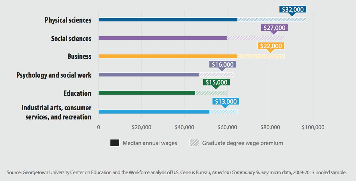 test Twitter Media - The benefit of a graduate degree is greater for some majors than others. See more: https://t.co/2hOsHdCHkl #CEWmajors https://t.co/O9IjwFoFYH
