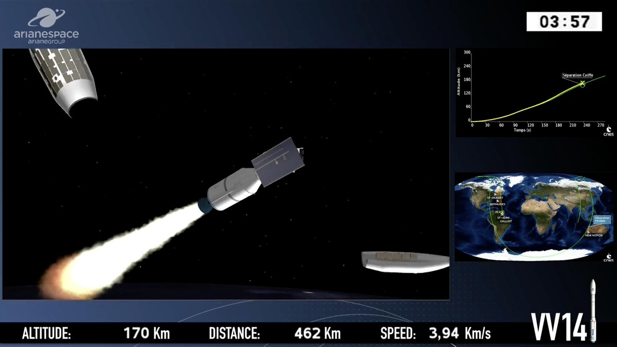 The Vega rocket's third stage is now firing, and the launcher's Swiss-made payload fairing has jettisoned. Good propulsion performance reported so far in the mission. https://spaceflightnow.com/2019/03/21/vega-vv14-mission-status-center/…