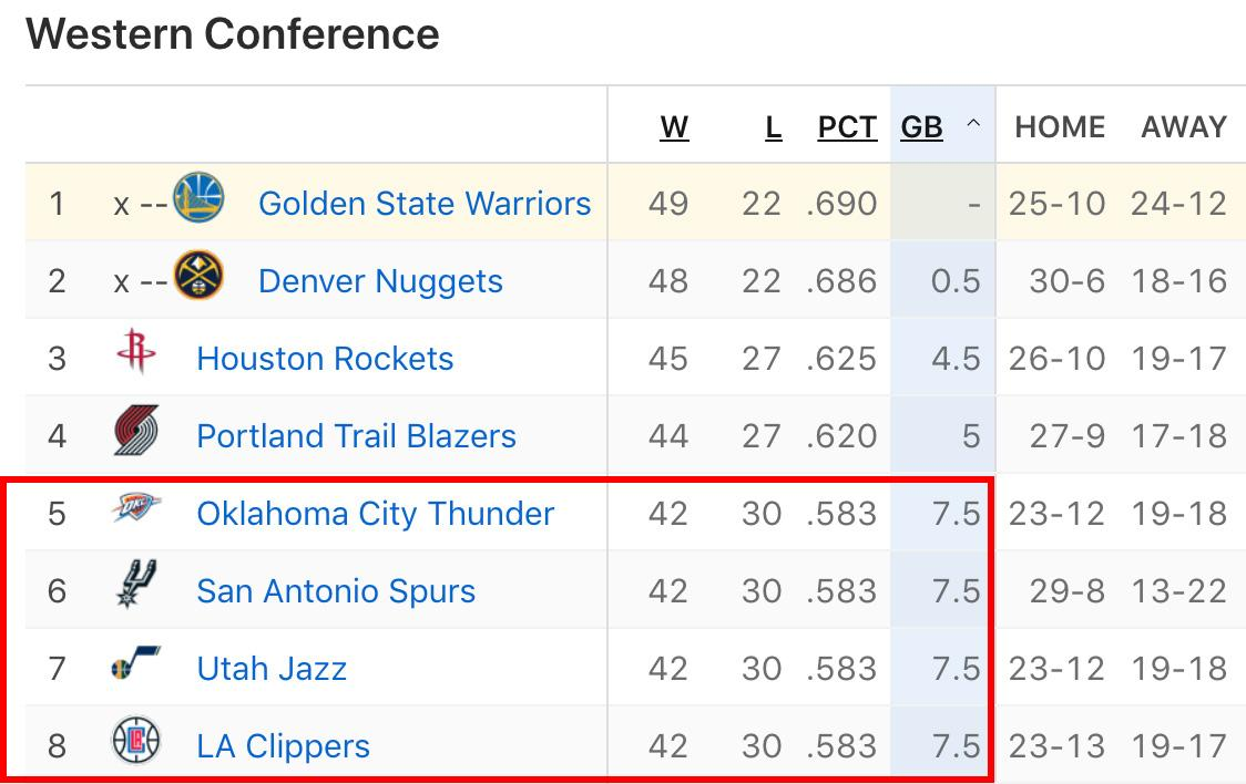 The 5-8 seeds in the West all have the same record right now ��  This should be fun. https://t.co/n8AEvcEFZo