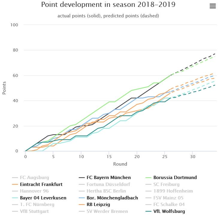 Missing Club Football already?  Here is how we expect the top 7 teams to perform in the rest of the #BL1 Season. #FCB wins the race against #BVB, #RBL & #BMG qualify to the #UCL and #SGE & #B04 on 5. and 6. place.  Find your team and more charts&tables: http://bit.ly/2jeMRVu