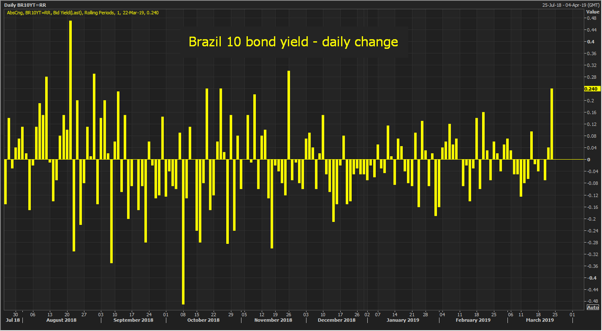 Brazilian market selloff accelerates as deepening political chaos casts dark cloud over economic reforms. 10-yr bond yield jumps 24 bps through 9.00%, biggest rise since November, and BRL slumps 2% to 3.88/$, also biggest fall since Nov.