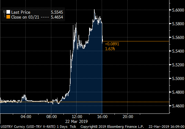 This is BIG:  #Turkey&#39;s central bank STOPS 1-week REPO funding to banks due to &quot;the developments in financial markets&quot; * 1 week repo rate was at 24% * O/N lending at 25.5% and Late liquidity 27% * Back to unorthodox monetary policy  #Lira pares some losses. <br>http://pic.twitter.com/1L4Q7XCPax