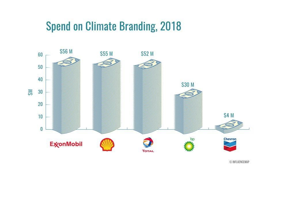 BREAKING Our new report finds oil majors have spent over $1bn on climate lobbying and misleading branding since the #ParisAgreement.   Find out in our latest report: https://bit.ly/2HFUpML  #climatechange #BigOilLobby