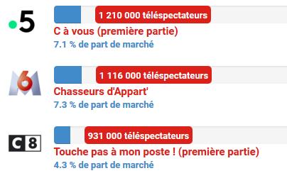 @France5tv a disparue ?<br>http://pic.twitter.com/G3019Y8teV