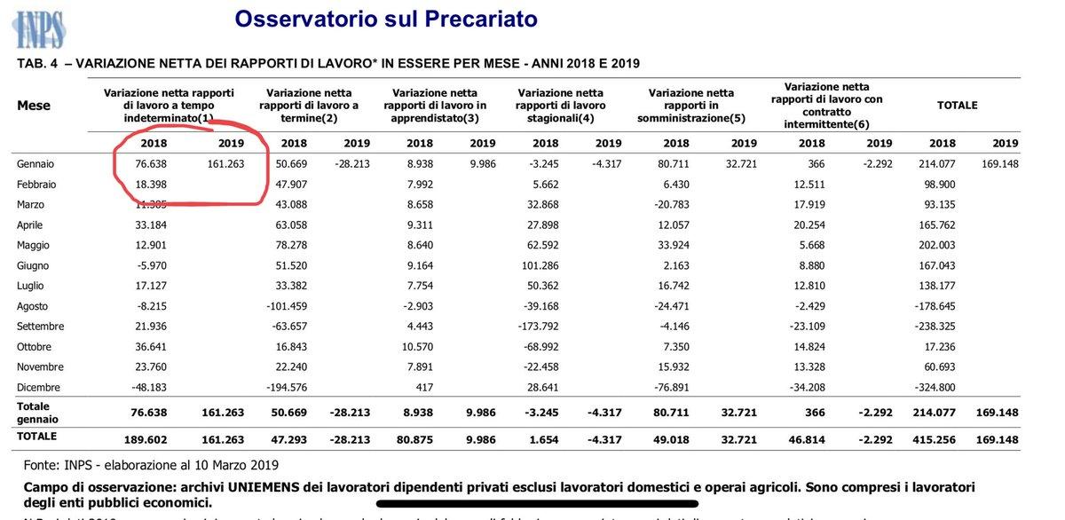 Francesco Seghezzi On Twitter A Gennaio 19 Piu Che