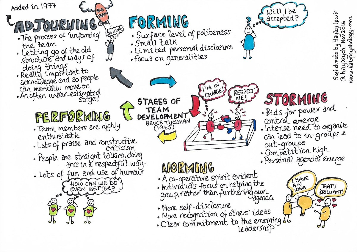 Tuckman's team formation model #teambuilding   We have over 80 sketchnotes on our website. Access them here https://buff.ly/2PO5WLd  and make sure to share them with your colleagues 😇