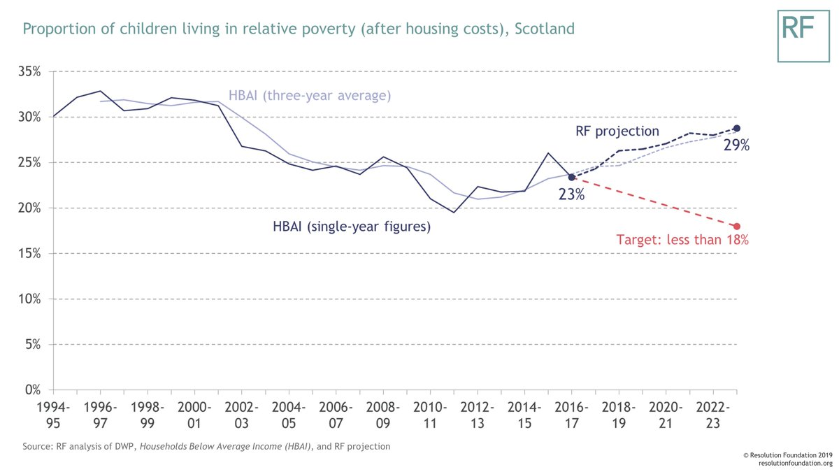 test Twitter Media - 23% of children in Scotland live in relative poverty. That's below the UK average, but it's been drifting upwards since 2011-12 - and a new report from @adamcorlett suggests child poverty is still heading in the wrong direction in Scotland. Read more: https://t.co/xEIjnJXHBp https://t.co/Pd6c5eYgXm