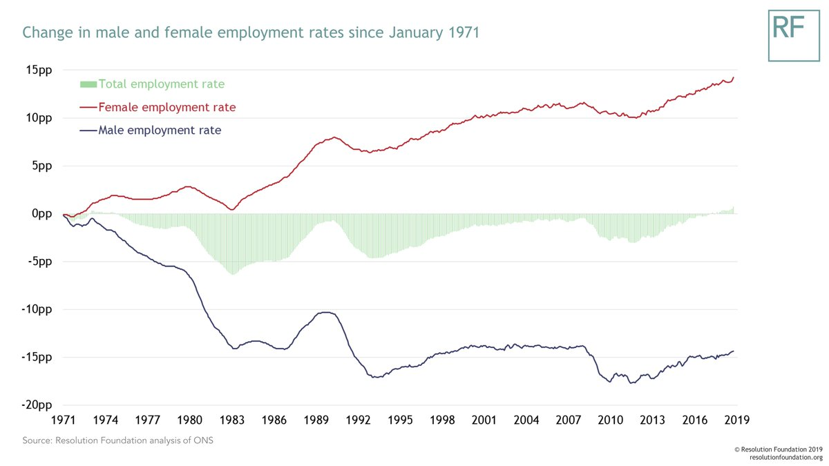test Twitter Media - Our Chart of the Week shows that the recent jobs boom is really all about women. While the overall employment rate is roughly the same as in the 1970s, female employment is up 15 percentage points, while male employment has fallen by roughly the same https://t.co/rmS6mHSwOU https://t.co/ZUTY24l3N8