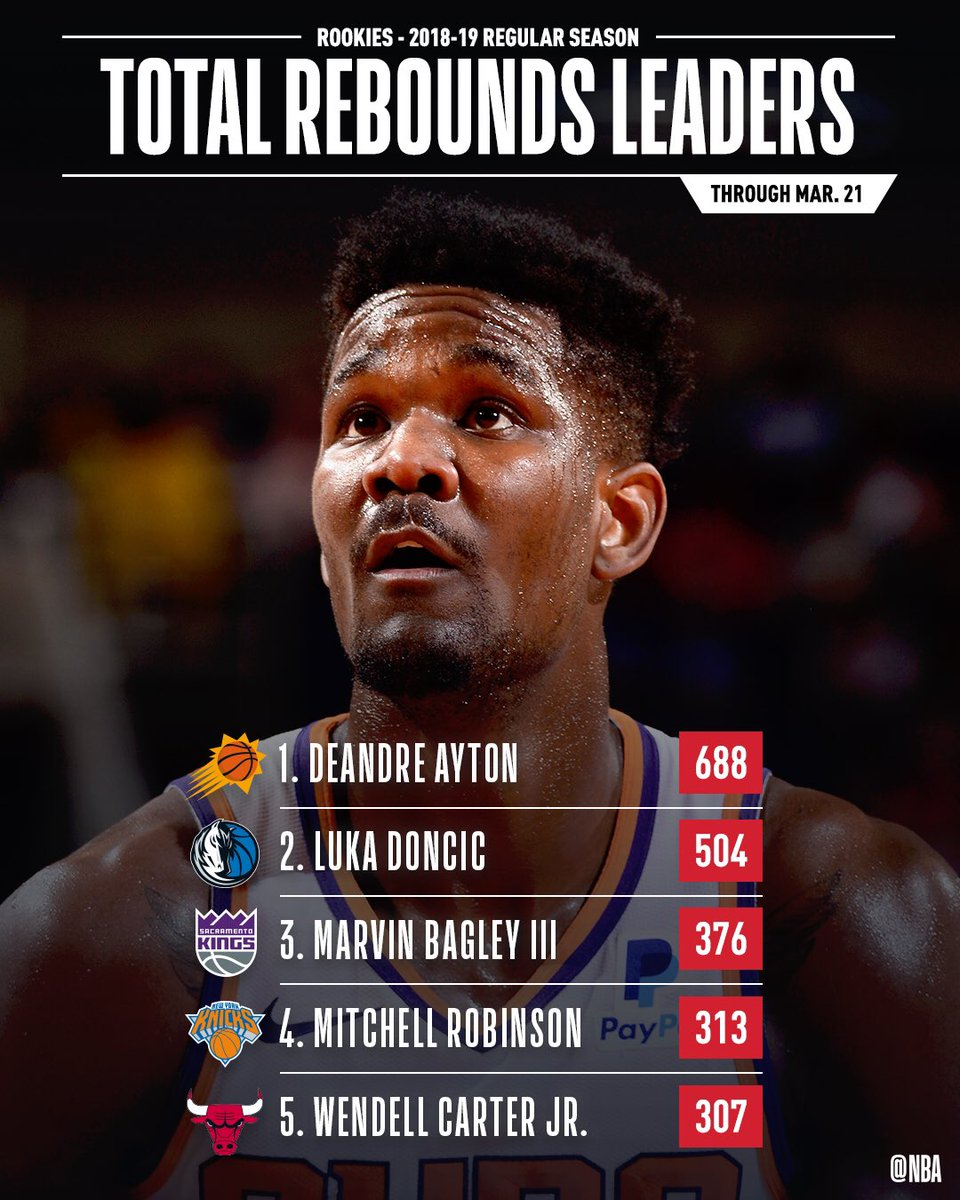 RT @nbastats:  *** The leaders in TOTAL REBOUNDS & REBOUNDS PER GAME through March 21st! #NBARooks  #NBA #NBAStats #ThisIsWhyWePlay https://twitter.com/nbastats/status/1109142530313076742…