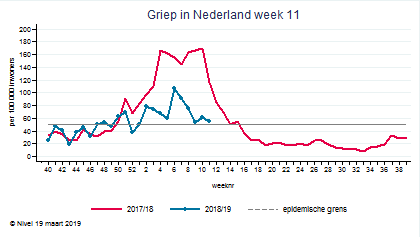test Twitter Media - De griepepidemie in Nederland is in intensiteit afgenomen, maar nog niet voorbij. (NIVEL) https://t.co/KE7LhAKYxL #griep #influenza https://t.co/arU1lmopvl