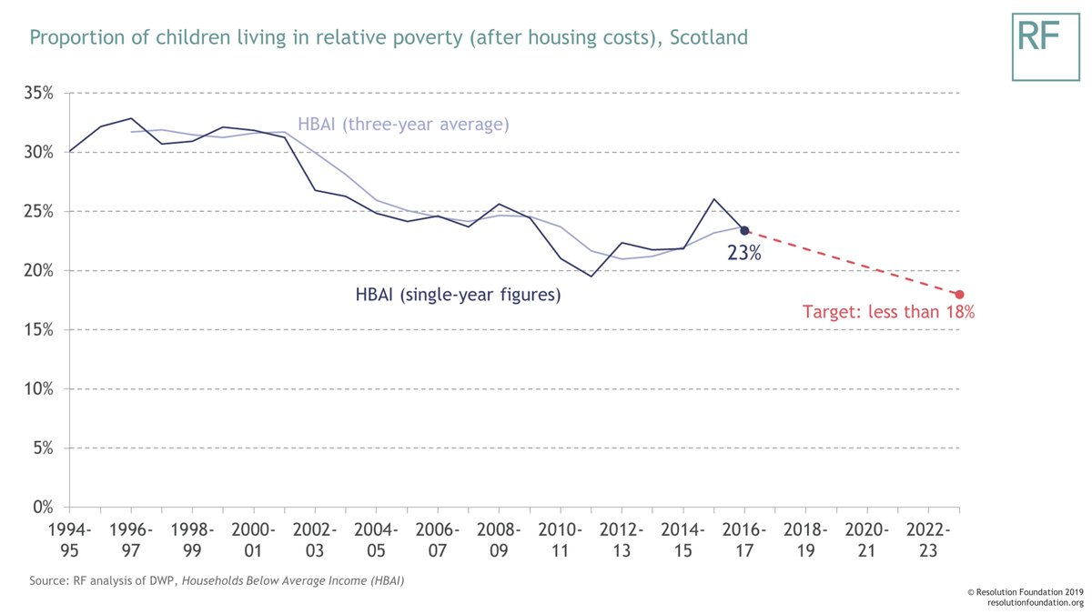 test Twitter Media - 23% of children in Scotland (230,000 kids) live in relative poverty. That's below the UK average, but it's been drifting upwards since 2011-12. The Scottish government and parliament want to reverse this trend, targeting a figure of below 10% by 2030-31 (& below 18% by 2023-24). https://t.co/Wbg2bz6nXz
